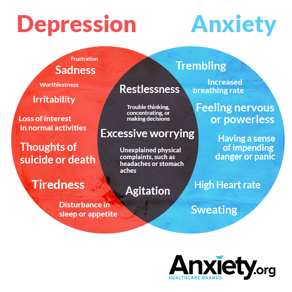 depression and anxiety Some people suffer from severe anxiety or depression symptoms, while others have subtle signs that are commonly brushed aside for millions of children, adolescents and adults, anxiety can be paralyzing, and its constant presence can wreak havoc on health, sleep and other aspects of daily functioning.