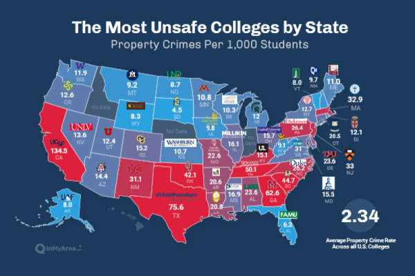 96 Percent Of Campus Crime Is Property Crime. These Are The Most Unsafe Colleges In America