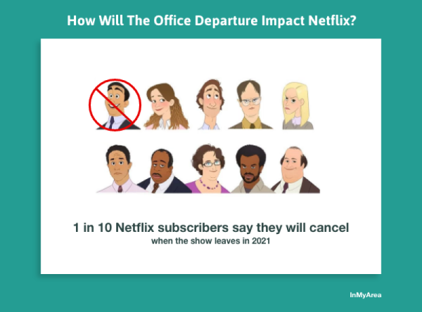 Loss Of The Office Could Cost Netflix $935 Million In Annual Subscriptions